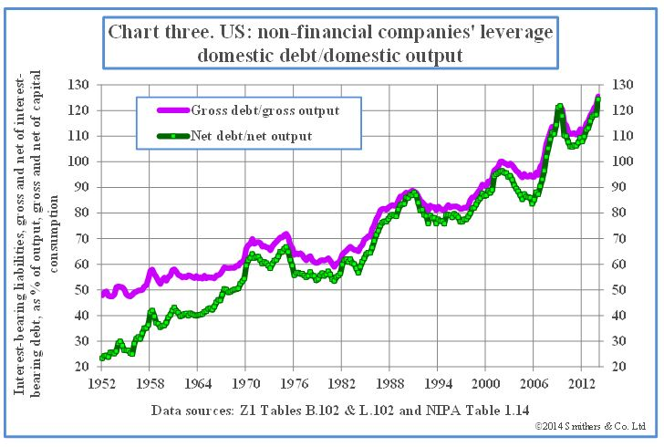 Chart-3-US-nonfinancial-companies-leverage-domestic-debt-domestic-output